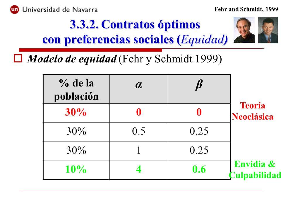 Modelo de equidad (Fehr y Schmidt 1999) % de la población αβ 30%00 0.50.25 30%10.25 10%40.6 Teoría Neoclásica Envidia & Culpabilidad Fehr and Schmidt, 1999 3.3.2.