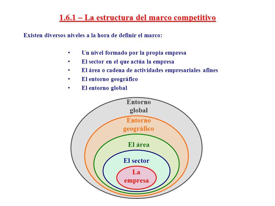 1.6.1 – La estructura del marco competitivo Existen diversos niveles a la hora de definir el marco: Un nivel formado por la propia empresa El sector e