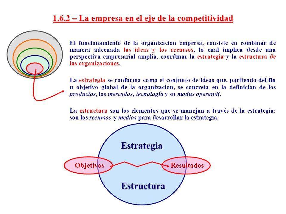1.6.2 – La empresa en el eje de la competitividad El funcionamiento de la organización empresa, consiste en combinar de manera adecuada las ideas y lo