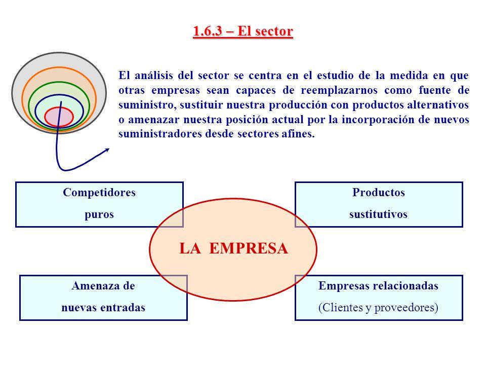 1.6.4 – El área o cadena de empresas con actividades afines En torno a una materia, producto o actividad se articulan agrupaciones de empresas formando distritos industriales.