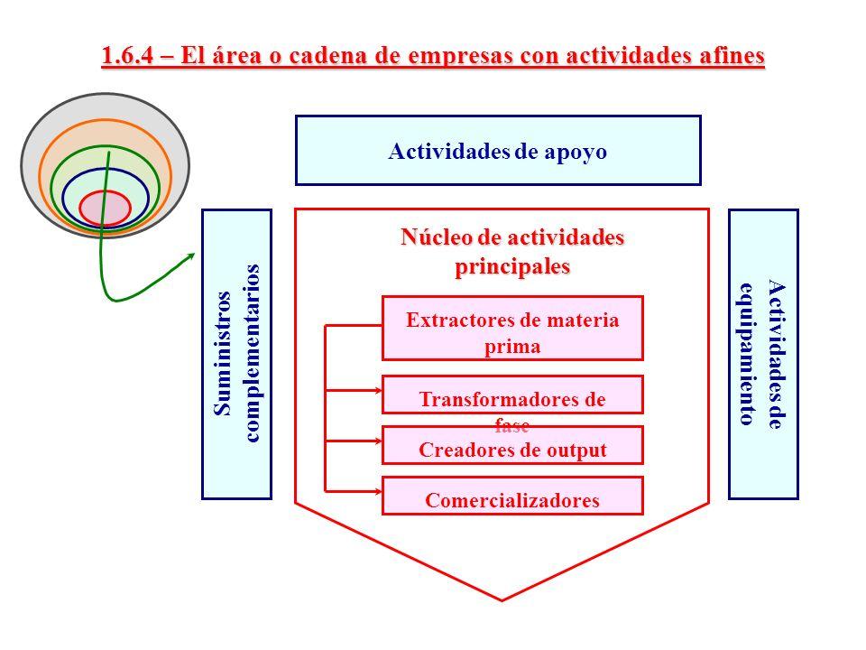 1.6.4 – El área o cadena de empresas con actividades afines Extractores de materia prima Transformadores de fase Creadores de output Núcleo de activid