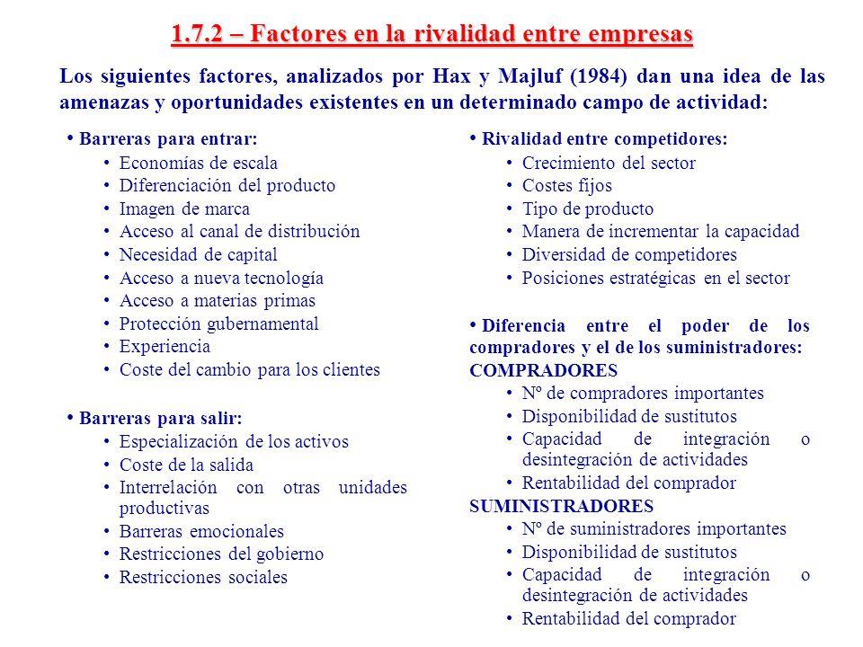 1.7.2 – Factores en la rivalidad entre empresas Los siguientes factores, analizados por Hax y Majluf (1984) dan una idea de las amenazas y oportunidad