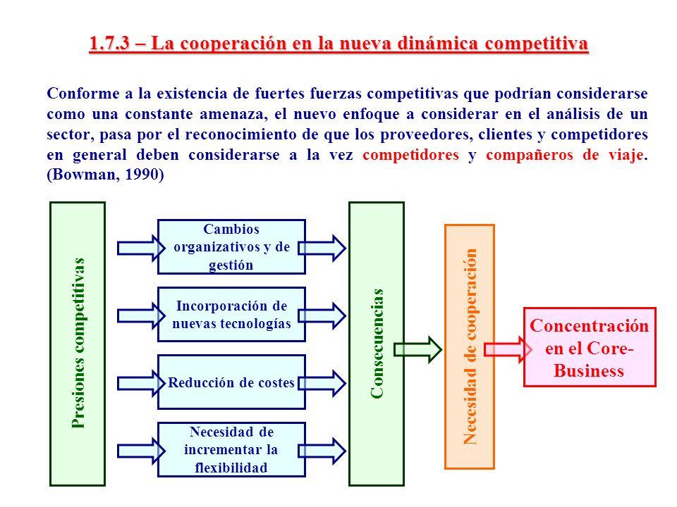 1.7.3 – La cooperación en la nueva dinámica competitiva Conforme a la existencia de fuertes fuerzas competitivas que podrían considerarse como una con