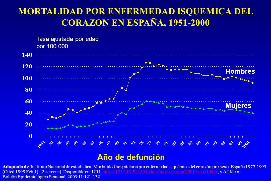 Tasa ajustada por edad por 100.000 Año de defunción MORTALIDAD POR ENFERMEDAD ISQUEMICA DEL CORAZON EN ESPAÑA, 1951-2000 Hombres Mujeres Adaptado de: Instituto Nacional de estadística.