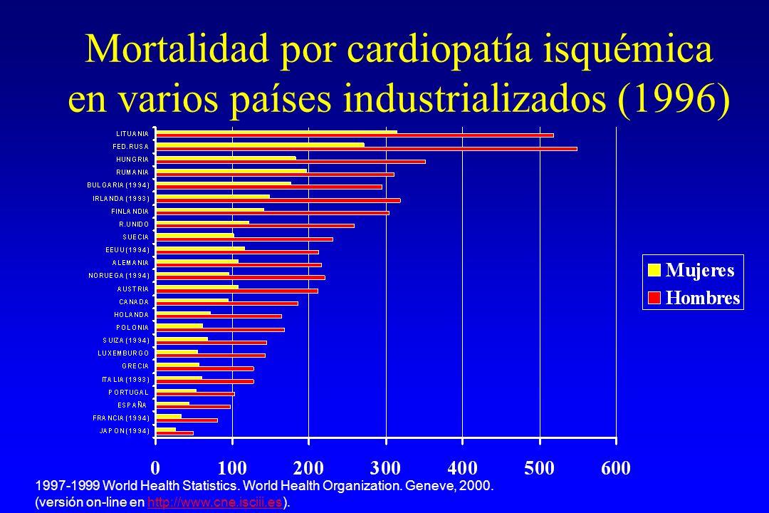 Mortalidad por cardiopatía isquémica en varios países industrializados (1996) 1997-1999 World Health Statistics.