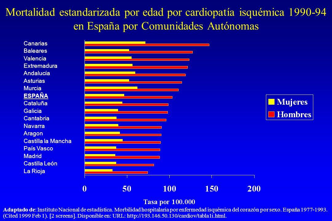 Mortalidad estandarizada por edad por cardiopatía isquémica 1990-94 en España por Comunidades Autónomas Adaptado de: Instituto Nacional de estadística.