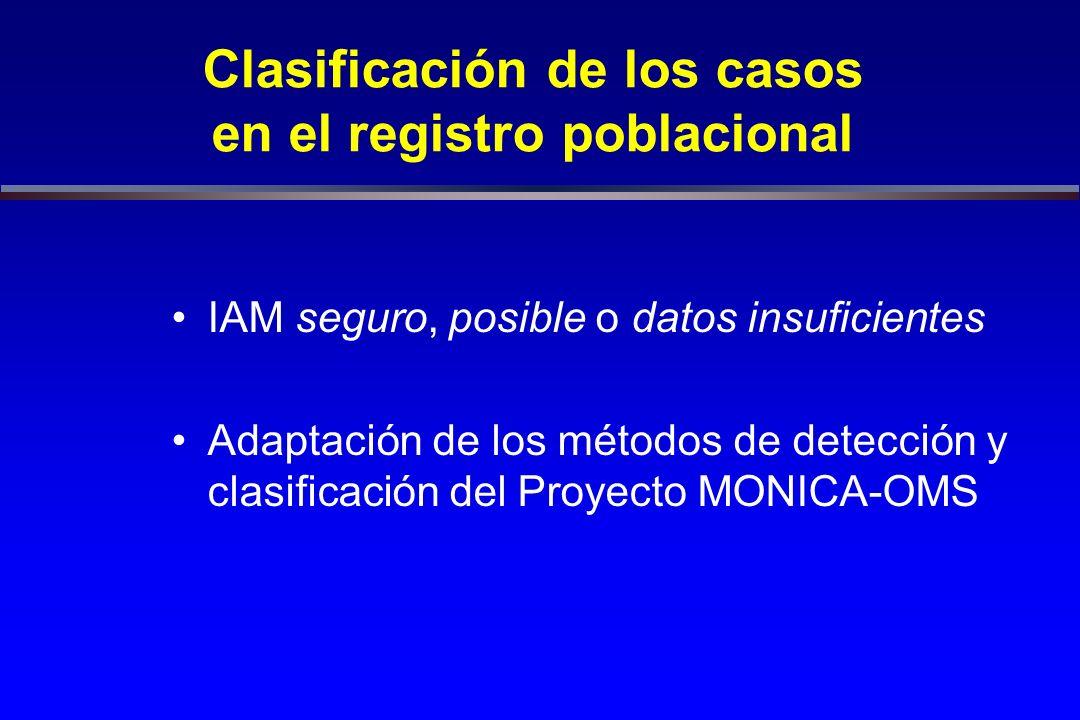 Clasificación de los casos en el registro poblacional IAM seguro, posible o datos insuficientes Adaptación de los métodos de detección y clasificación del Proyecto MONICA-OMS