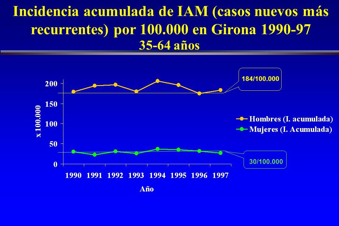 Incidencia acumulada de IAM (casos nuevos más recurrentes) por 100.000 en Girona 1990-97 IAM seguro fatal o no + muerto posible + muerto con datos insuficientes 35-64 años 184/100.000 30/100.000