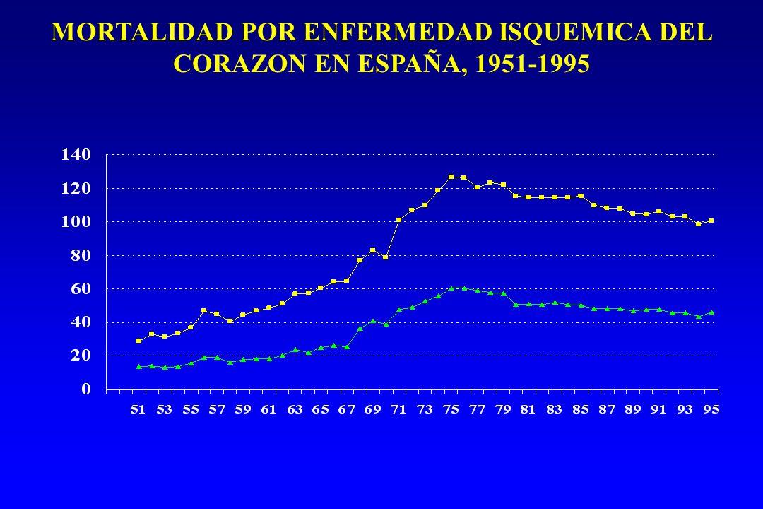 MORTALIDAD POR ENFERMEDAD ISQUEMICA DEL CORAZON EN ESPAÑA, 1951-1995