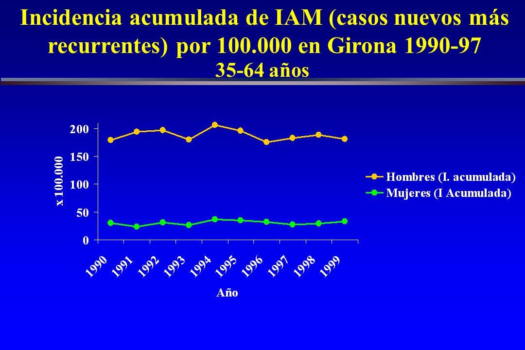 Incidencia acumulada de IAM (casos nuevos más recurrentes) por 100.000 en Girona 1990-97 IAM seguro fatal o no + muerto posible + muerto con datos insuficientes 35-64 años