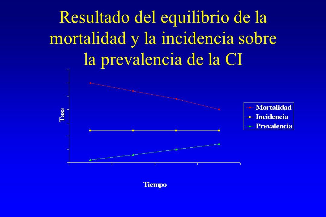 Resultado del equilibrio de la mortalidad y la incidencia sobre la prevalencia de la CI