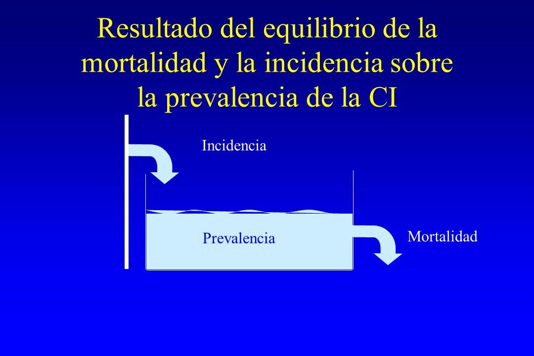 Incidencia Mortalidad Prevalencia