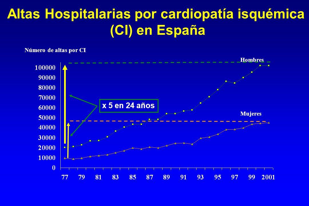 Altas Hospitalarias por cardiopatía isquémica (CI) en España Número de altas por CI Hombres Mujeres x 5 en 24 años