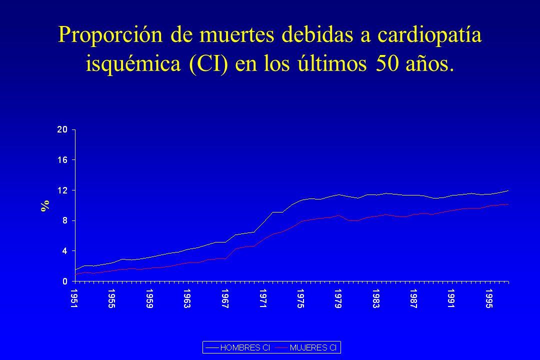 Proporción de muertes debidas a cardiopatía isquémica (CI) en los últimos 50 años.