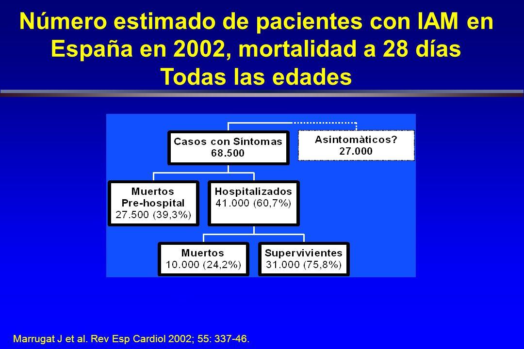 Número estimado de pacientes con IAM en España en 2002, mortalidad a 28 días Todas las edades Letalidad poblacional: 54.0% Marrugat J et al.