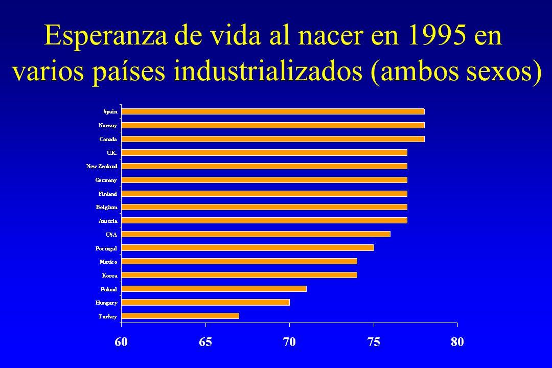Esperanza de vida al nacer en 1995 en varios países industrializados (ambos sexos)