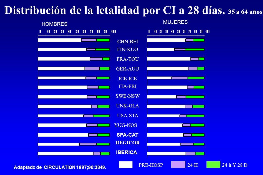 Distribución de la letalidad por CI a 28 días.