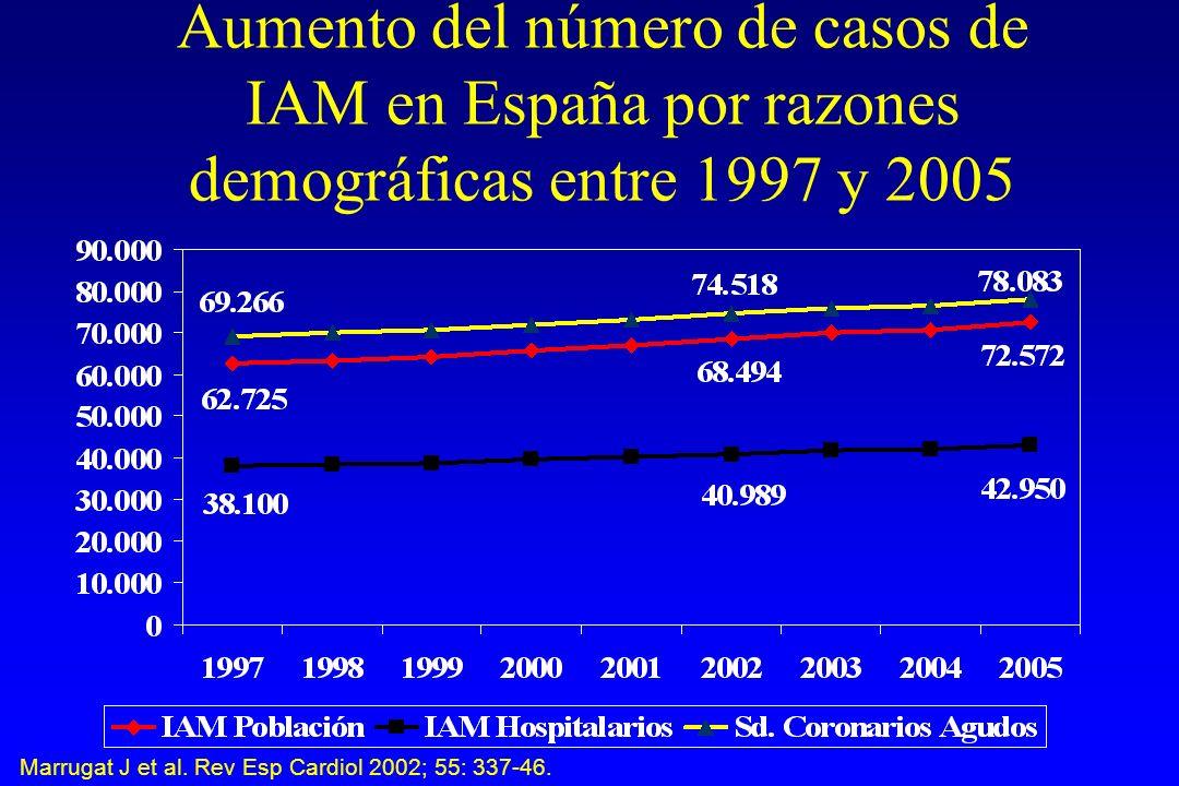 Aumento del número de casos de IAM en España por razones demográficas entre 1997 y 2005 Marrugat J et al.