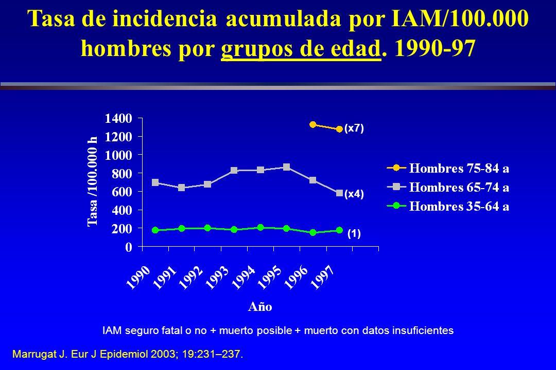 Tasa de incidencia acumulada por IAM/100.000 hombres por grupos de edad.