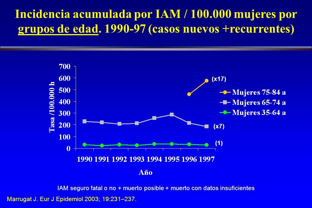Incidencia acumulada por IAM / 100.000 mujeres por grupos de edad.