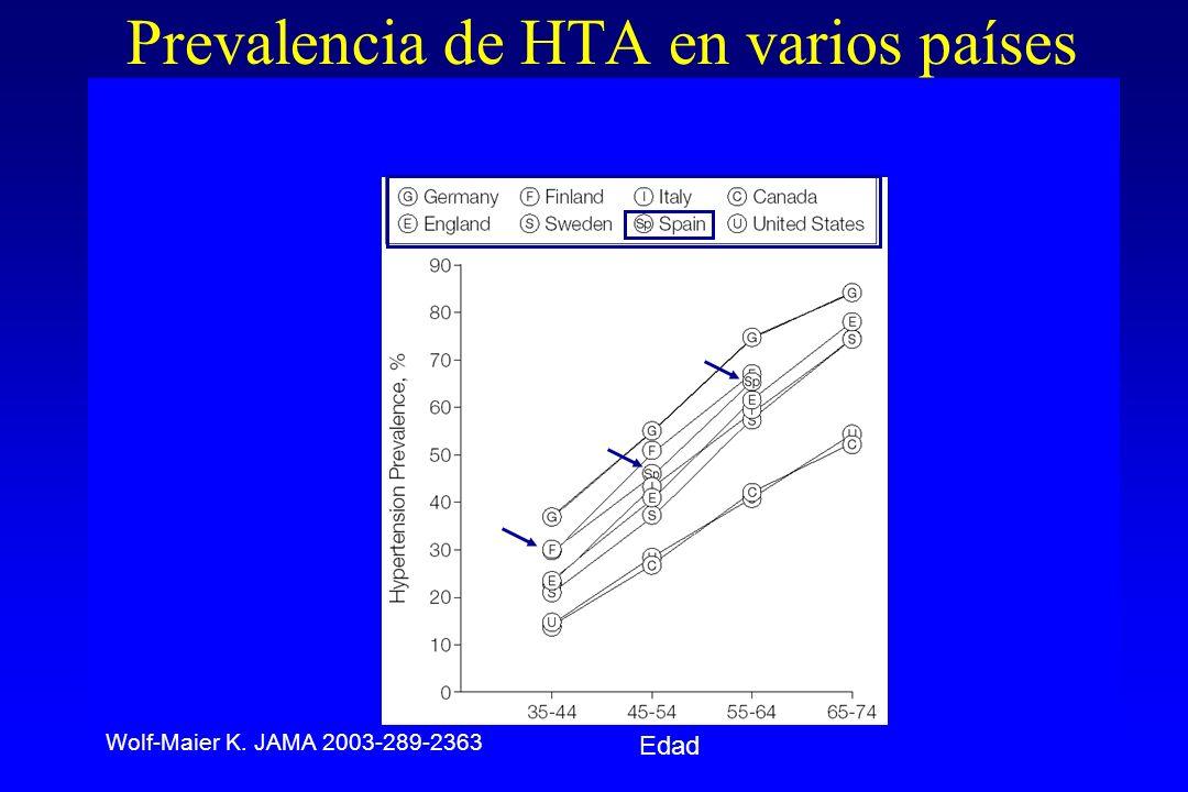 Prevalencia de HTA en varios países Edad Wolf-Maier K. JAMA 2003-289-2363