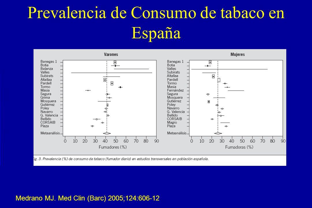 Prevalencia de Consumo de tabaco en España Medrano MJ. Med Clin (Barc) 2005;124:606-12
