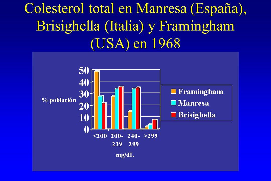 Colesterol total en Manresa (España), Brisighella (Italia) y Framingham (USA) en 1968 Ordovas J.