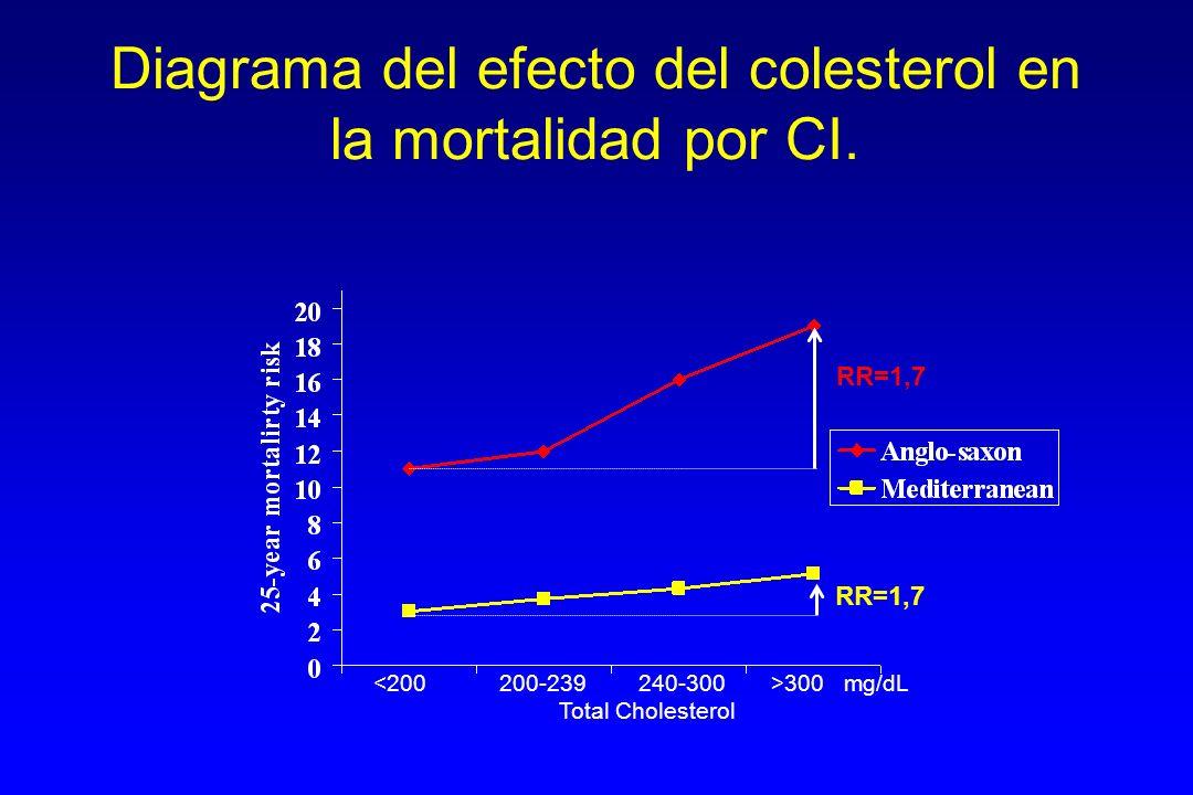 Diagrama del efecto del colesterol en la mortalidad por CI.