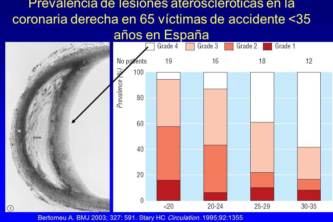 Prevalencia de lesiones ateroscleróticas en la coronaria derecha en 65 víctimas de accidente <35 años en España Bertomeu A.