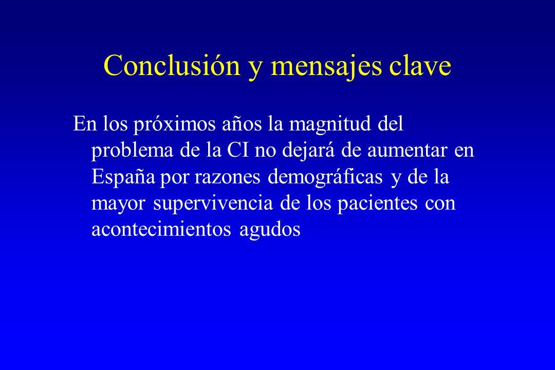 Conclusión y mensajes clave En los próximos años la magnitud del problema de la CI no dejará de aumentar en España por razones demográficas y de la mayor supervivencia de los pacientes con acontecimientos agudos