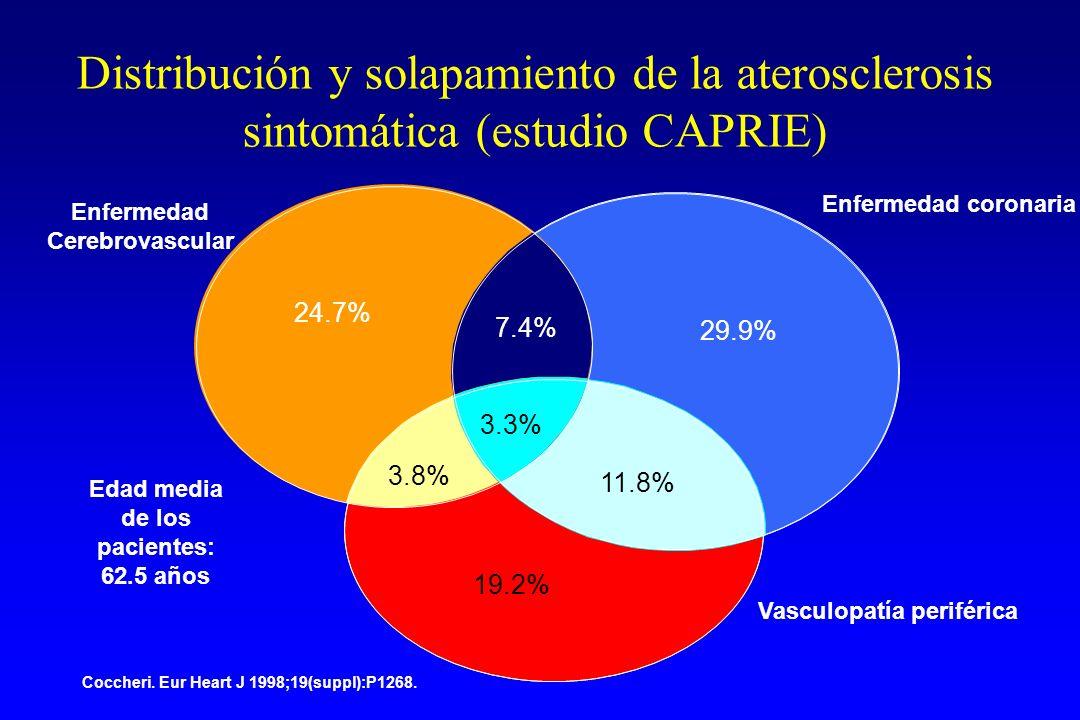 Enfermedad coronaria Enfermedad Cerebrovascular Vasculopatía periférica Edad media de los pacientes: 62.5 años Distribución y solapamiento de la aterosclerosis sintomática (estudio CAPRIE) 24.7% 3.8% 11.8% 19.2% 7.4% 29.9% 3.3% Coccheri.