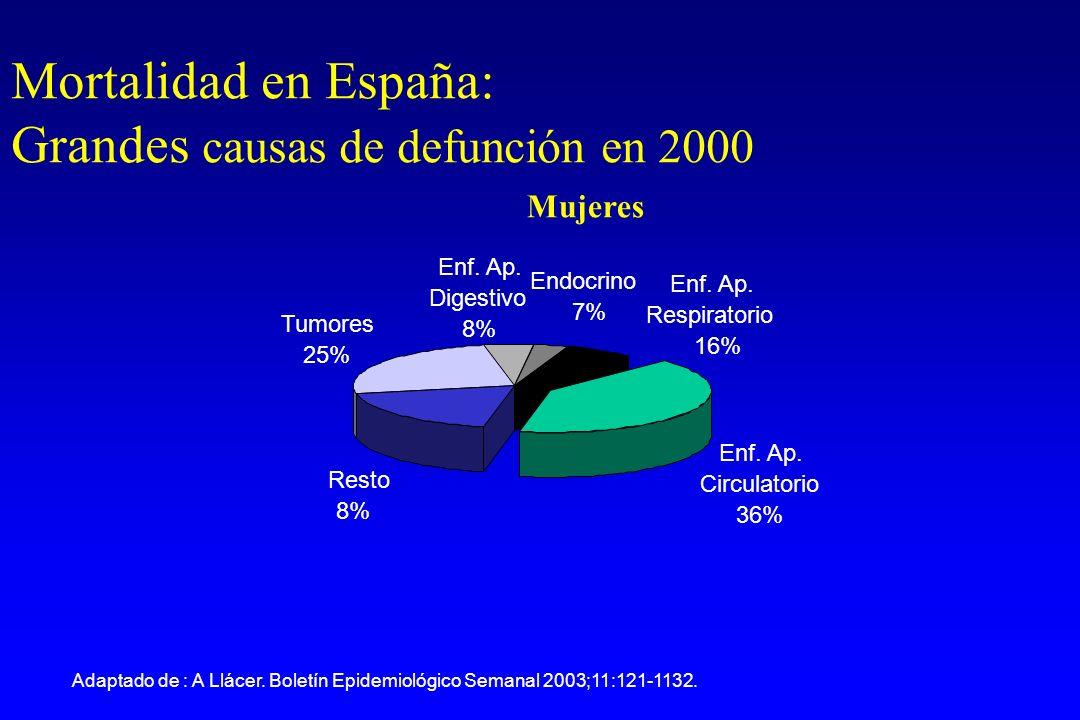 Mujeres Enf. Ap. Circulatorio 36% Resto 8% Tumores 25% Enf.