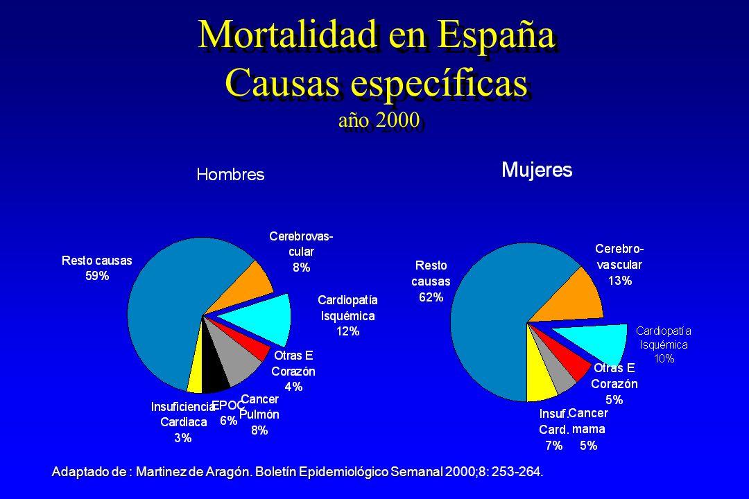 Mortalidad en España Causas específicas año 2000 Adaptado de : Martinez de Aragón.