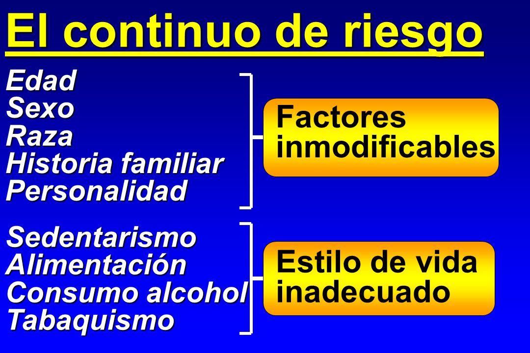 Factores inmodificables Estilo de vida inadecuado Factores de riesgo biológicos Dislipemia Obesidad Tabaquismo Obesidad Diabetes HTA