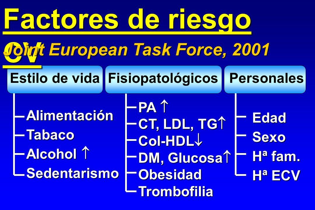 Epidemiología CI España IAM - Incidencia 1 194/10 6 1500/10 6 38/10 6 830/10 6 - Ingresos77,8%43,7%76,8%38,2% - Letalidad 28 d 2 14%47%20%41% - Letalidad 1 a 2 18%58%24%52% Angina inestable - Letalidad 3 m 3 3%7,4%3%7,4% - Reingreso 6 m 3 19%21%20%22% Prevalencia angina 4 7,4%---7,6%--- ParámetroVaronesMujeres 25-74a 75a25-74a 75a 1 IBERICA, 1998; 2 PRIAMHO, 1998; 3 PEPA, 1999; 4 PANES, 1997