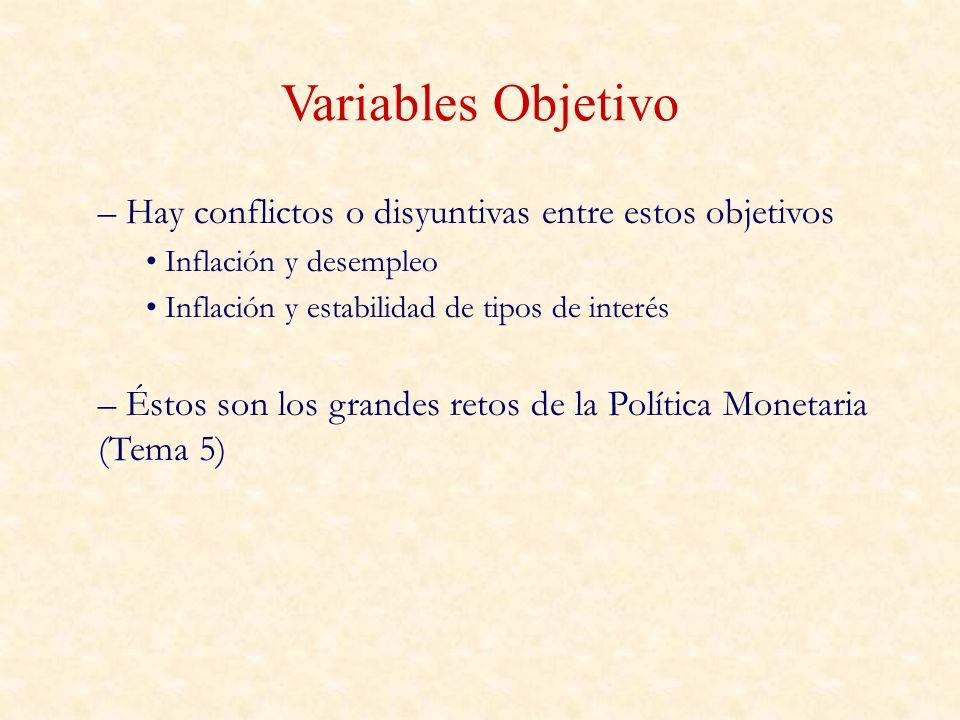 Perspectiva Histórica (EE.UU.) Años 70: Dos objetivos intermedios: agregados monetarios y tipos de interés: problemático.