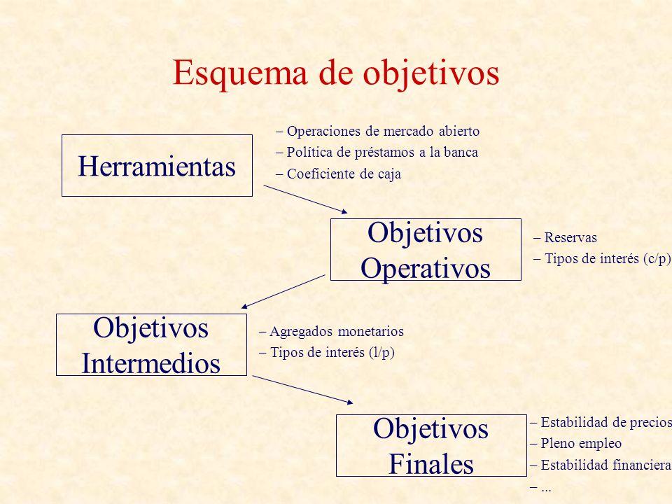 Objetivos intermedios: tipos de interés i M i(*) M (d) M (s) M(0)