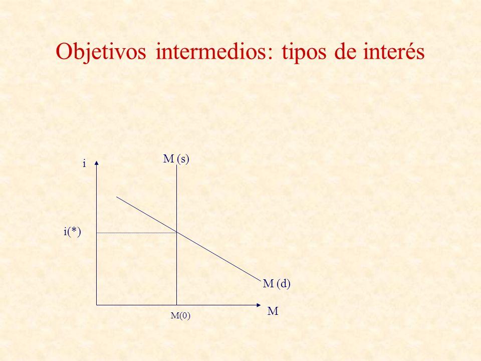 Objetivos intermedios: tipos de interés i M i(*) M (d) M (s) M (d) M(0)