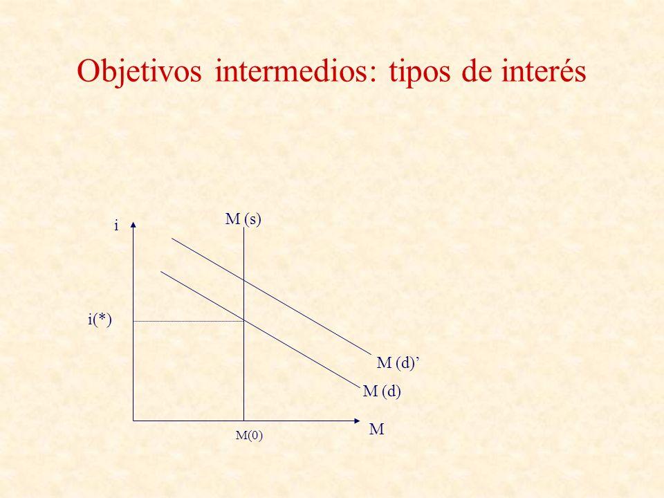 Objetivos intermedios: tipos de interés i M i(*) M (d) M (s) M (d) M (s) M(0)M(1)