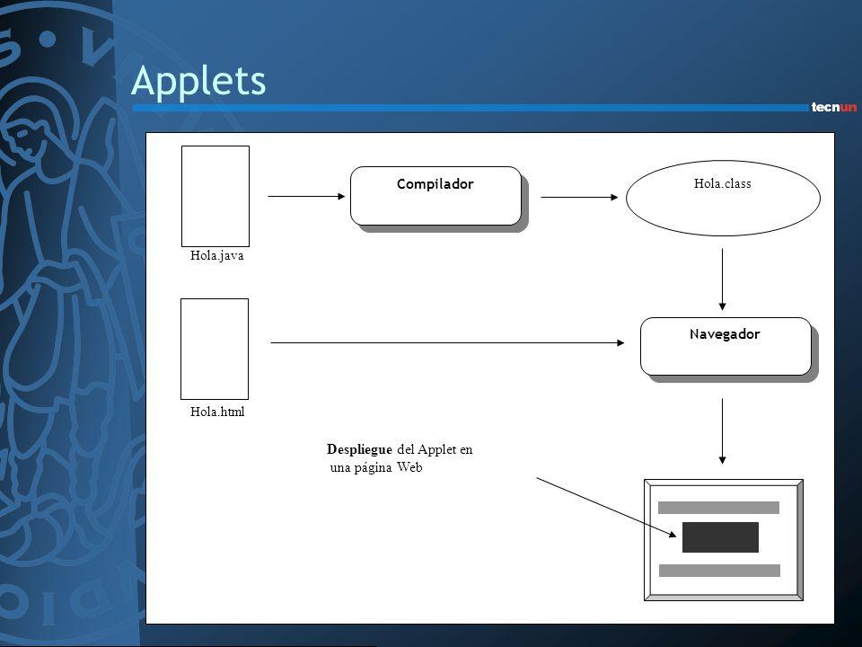 Applets Despliegue del Applet en una página Web Navegador Hola.class Hola.java Hola.html Compilador