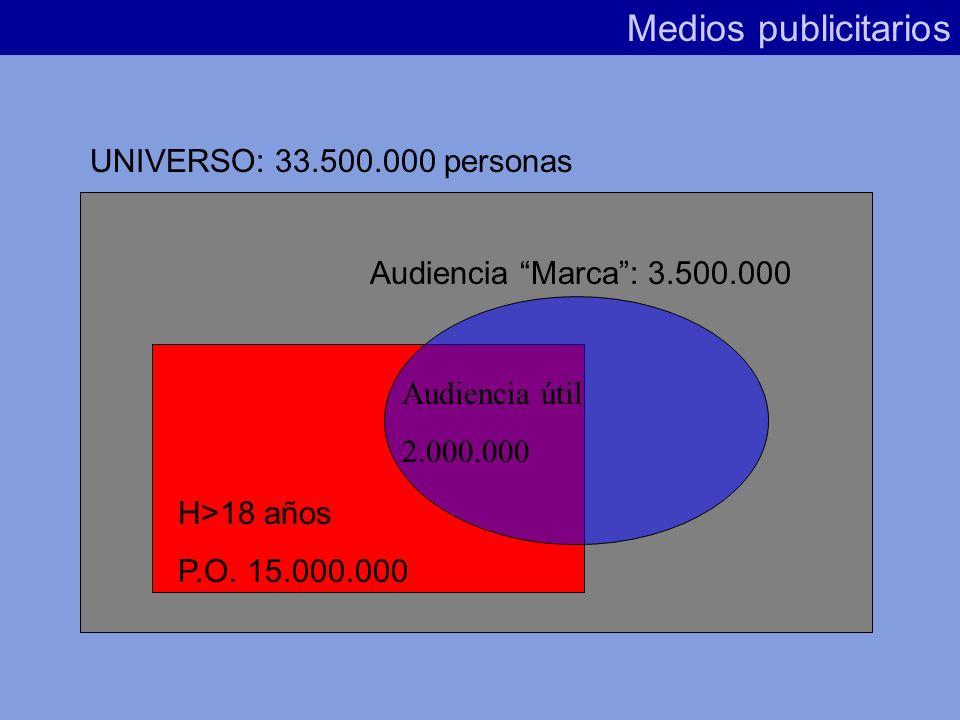 Es la parte de la audiencia total que pertenece a un Público Objetivo previamente definido. 4º/ Audiencia útil Medios publicitarios