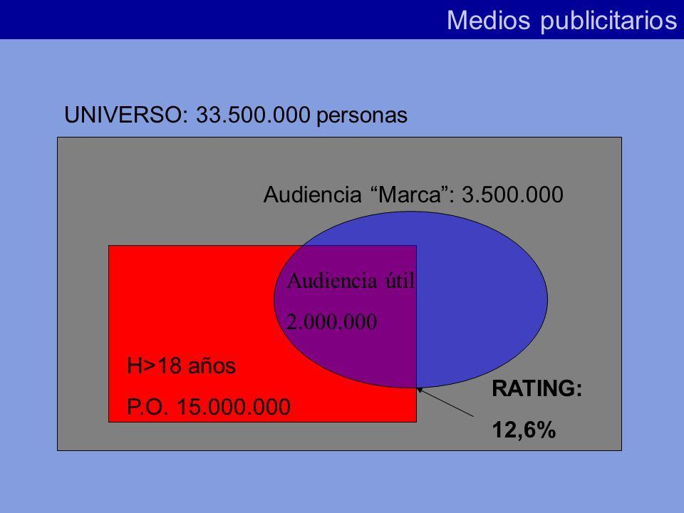 Medios publicitarios 1% del Público Objetivo = 1 Rating Point