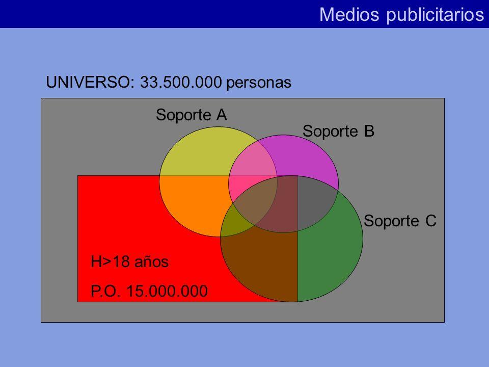 1º/ Duplicación de la audiencia (Audiencia Neta) Medios publicitarios Nos ayuda a conocer qué cantidad de audiencia de nuestro Público Objetivo ha sid