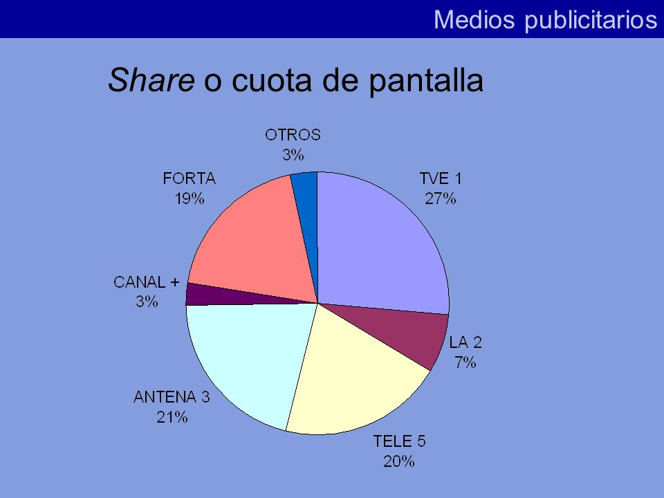 Se trata de una variable eminentemente televisiva. Habitualmente se denomina Cuota de Pantalla.