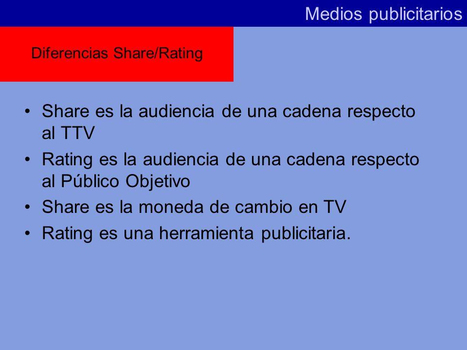 Medios publicitarios Share o cuota de pantalla