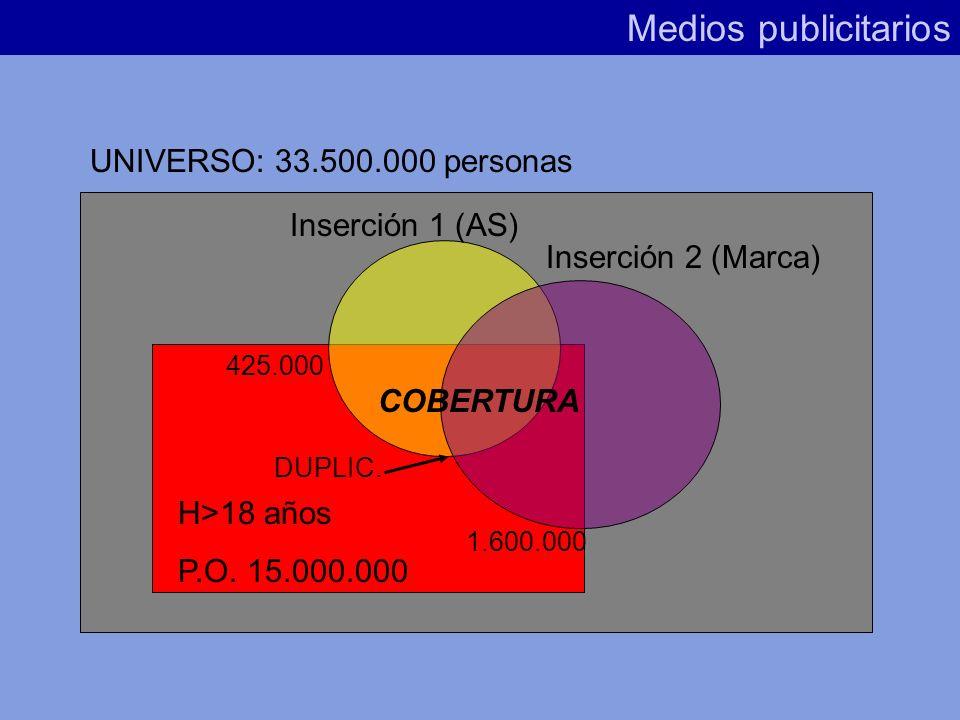 Cobertura (Fórmula) Medios publicitarios Cobertura = Audiencia Neta Público Objetivo x 100