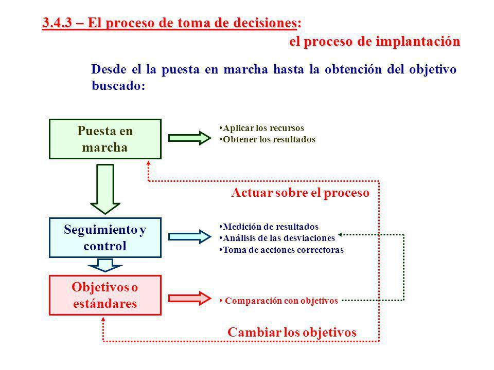 3.4.3 – El proceso de toma de decisiones: el proceso de implantación Desde el la puesta en marcha hasta la obtención del objetivo buscado: Puesta en m