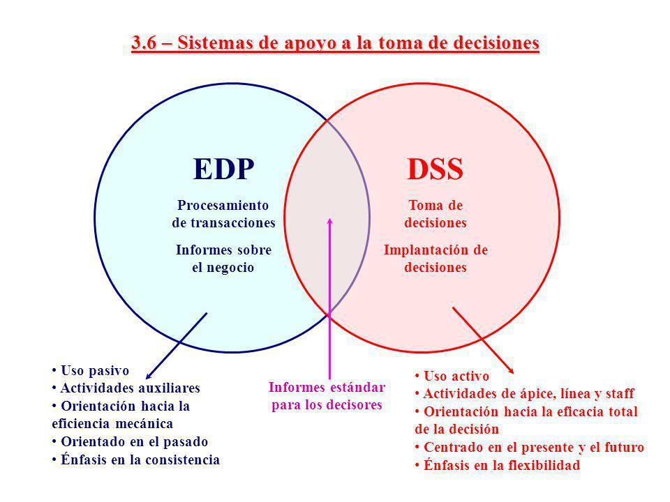 3.6 – Sistemas de apoyo a la toma de decisiones EDP Procesamiento de transacciones Informes sobre el negocio DSS Toma de decisiones Implantación de de