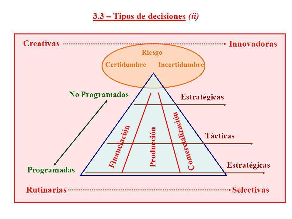 IncertidumbreCertidumbre Riesgo 3.3 – Tipos de decisiones 3.3 – Tipos de decisiones (ii) Estratégicas Tácticas Estratégicas Producción Financiación Co