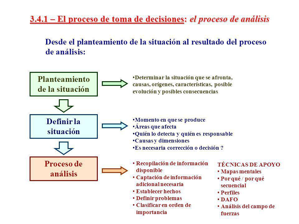 3.4.1 – El proceso de toma de decisiones: el proceso de análisis Desde el planteamiento de la situación al resultado del proceso de análisis: Proceso